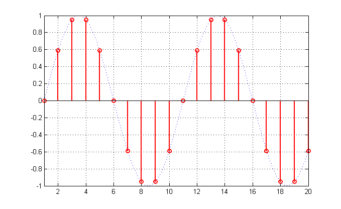 Discrete vs continous time sine signal.