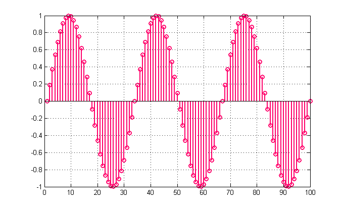 100 samples long sinusoid without discrete/continous time lock.