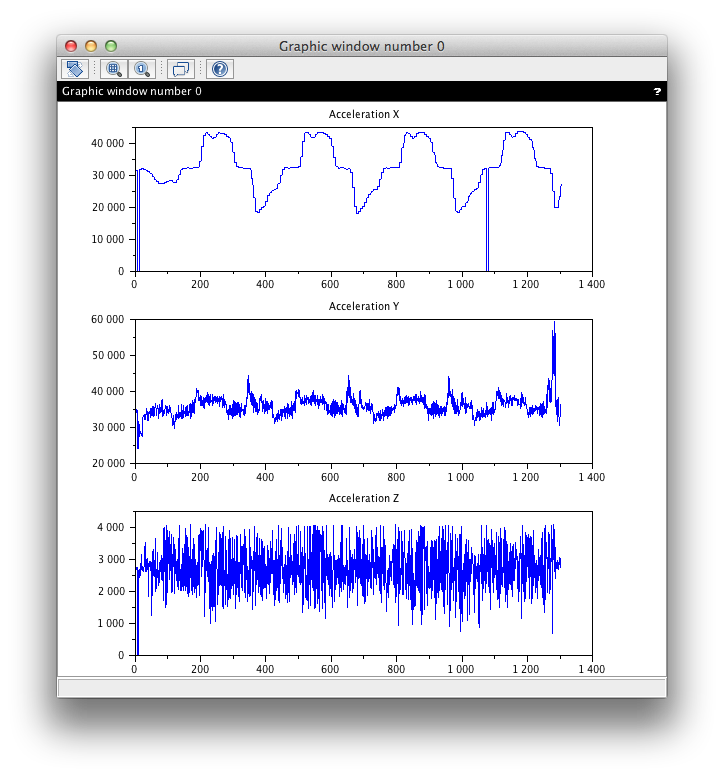 Raw accelerometer data.